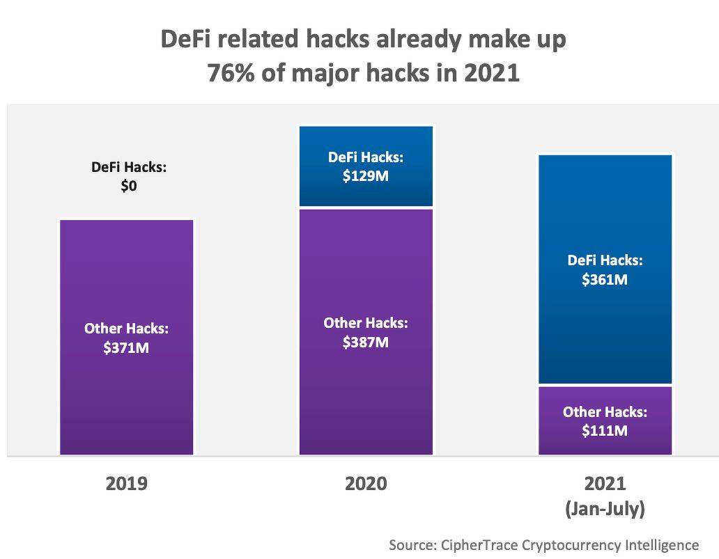 диаграмма криптовалюты DeFi