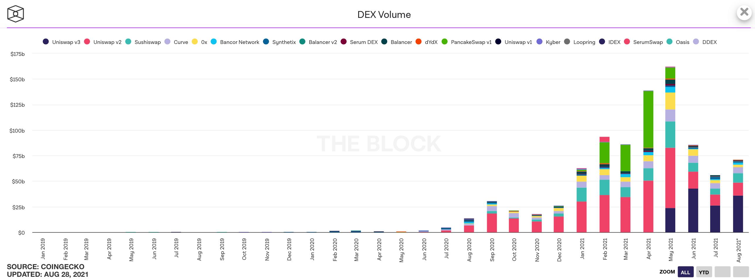 декс объёмы торгов