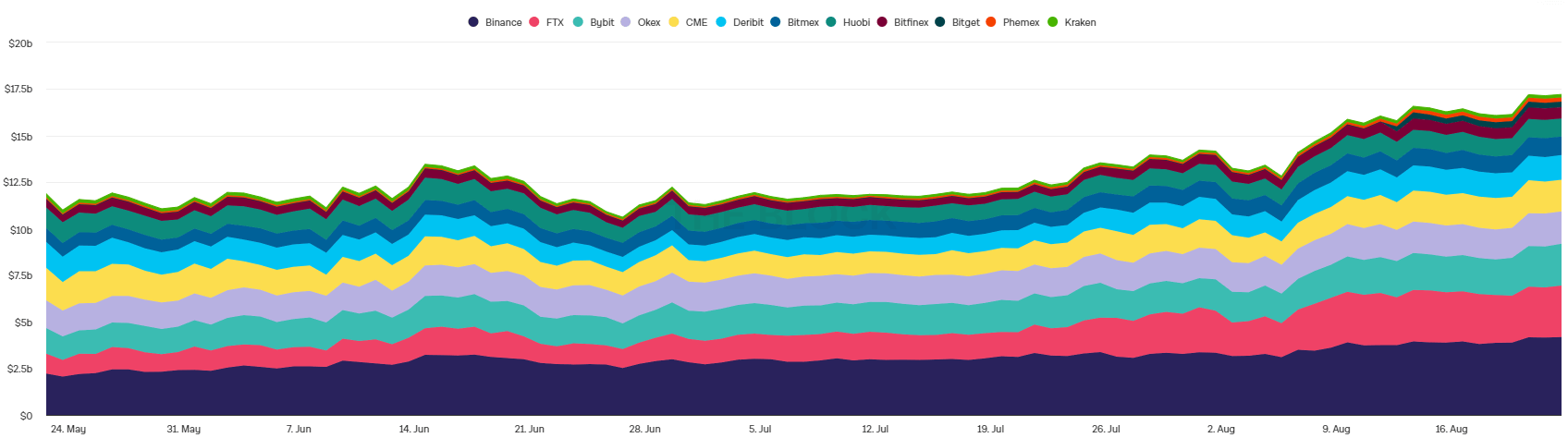 график трейдинг Биткоин блокчейн