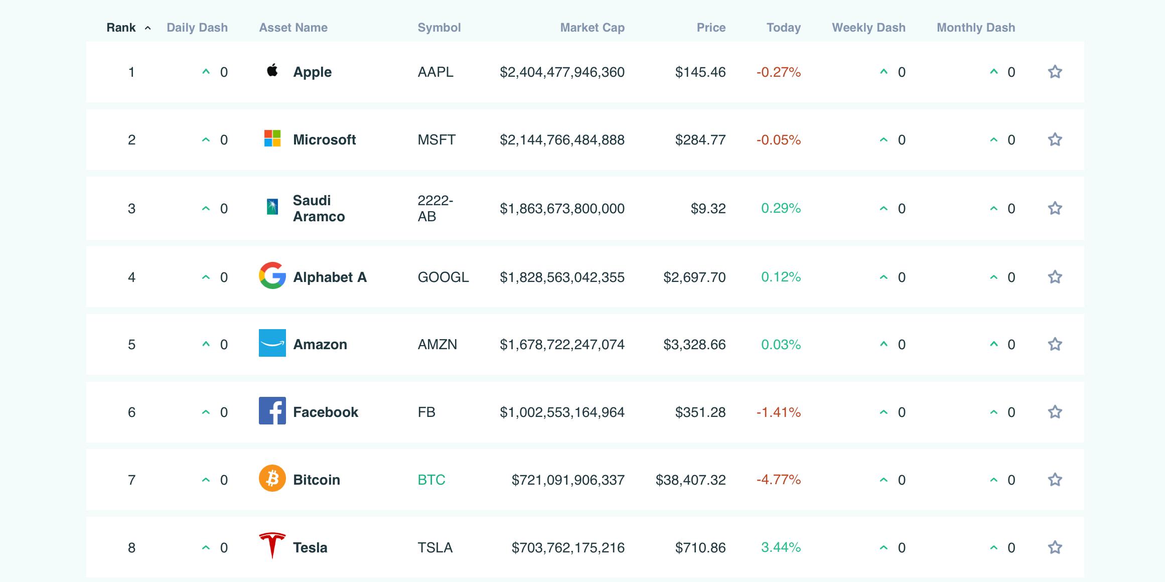компании биткоин капитализация