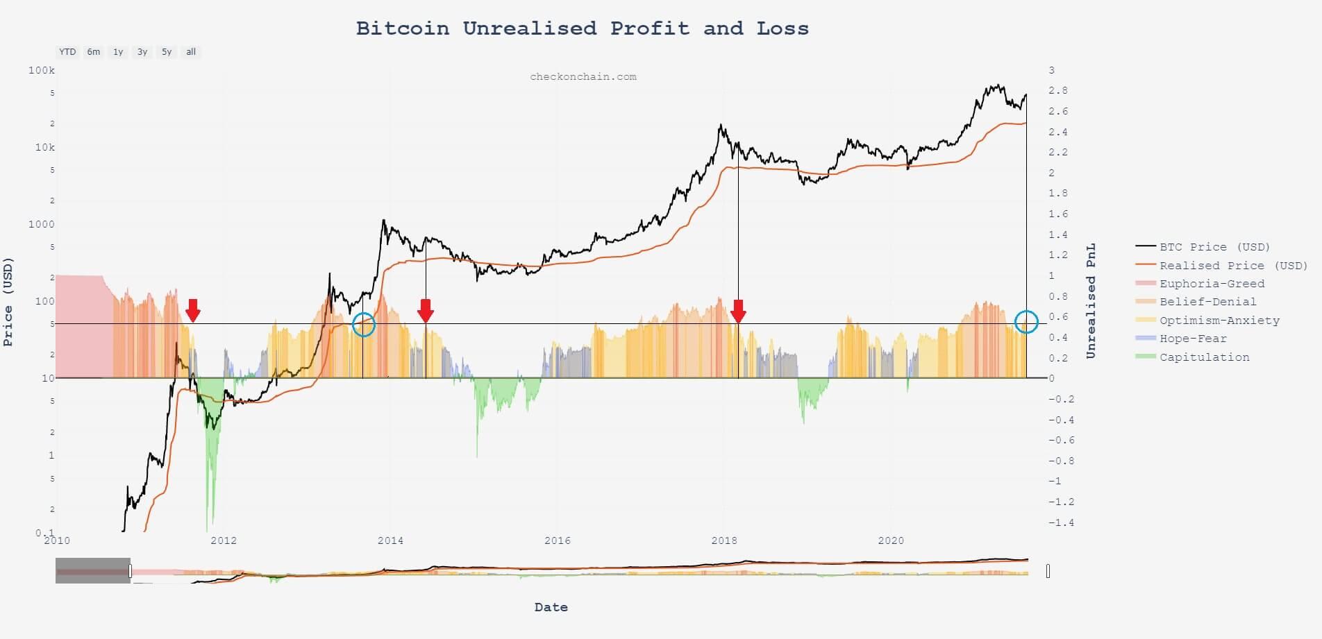 график трейдинг криптовалюта Биткоин блокчейн