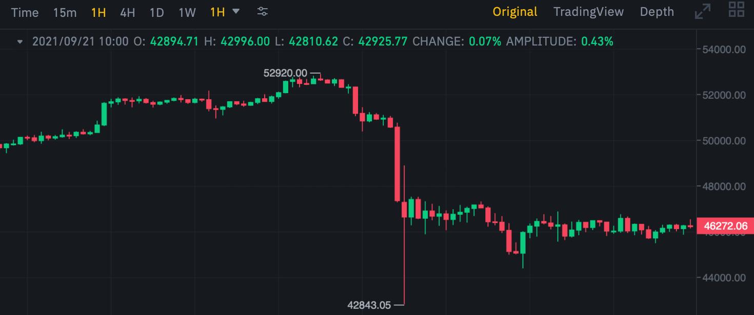 биткоин обвал криптовалюты