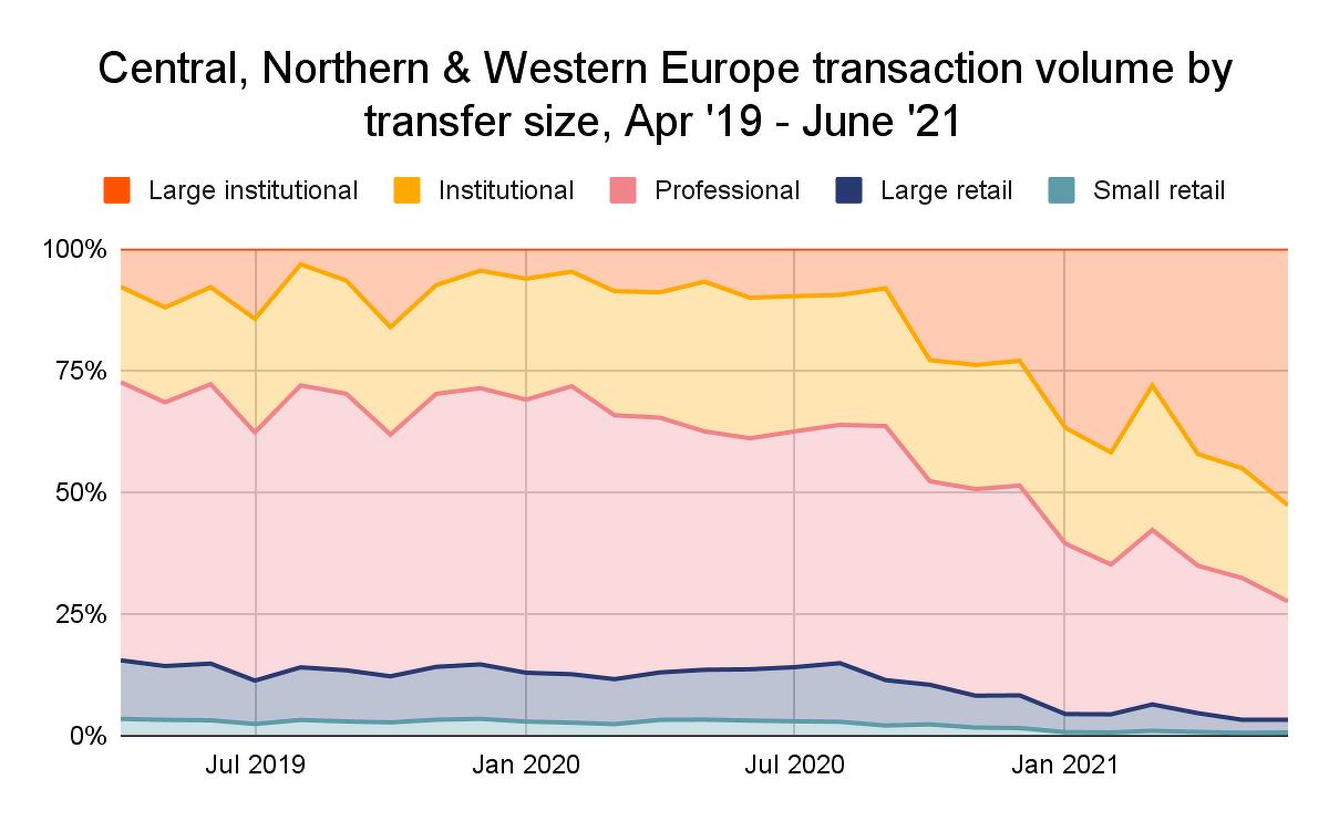 рейтинг график блокчейн