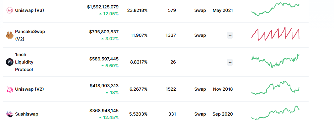 Рейтинг биржи криптовалюты