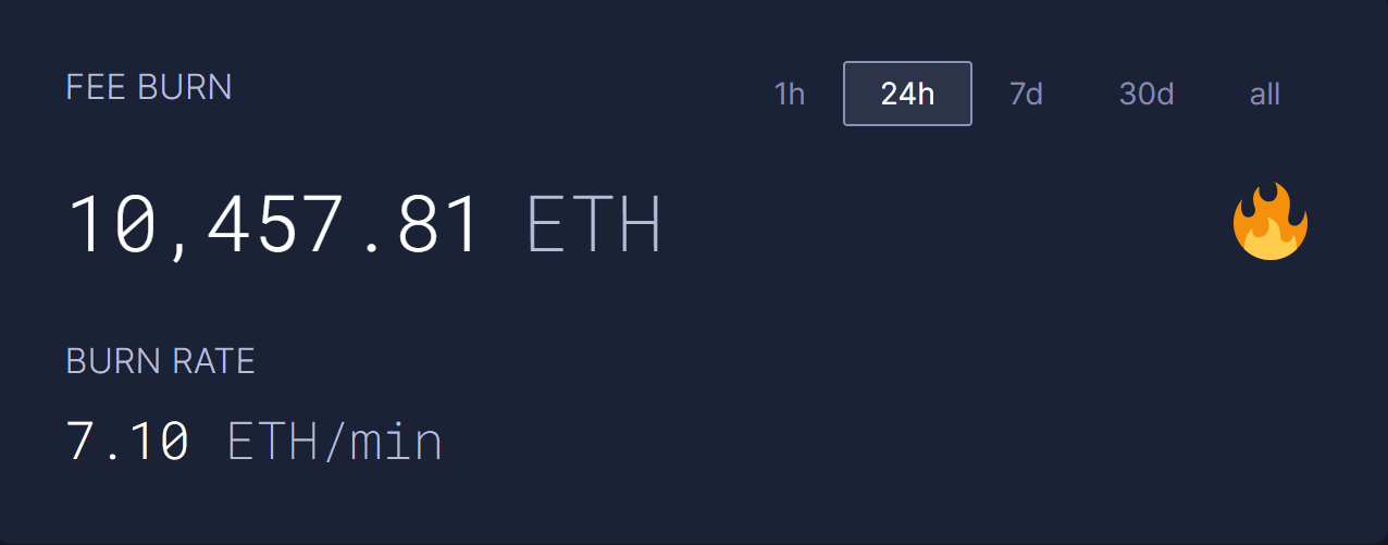комиссии график криптовалюты Эфириум