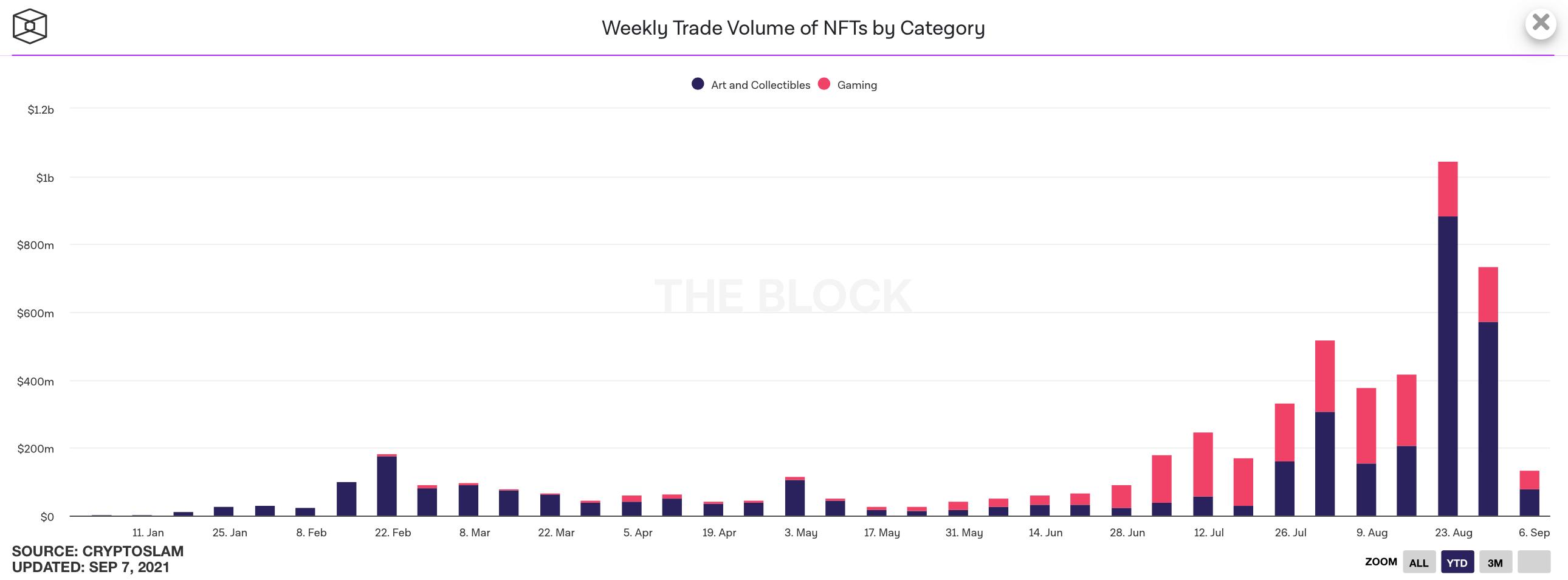 nft криптовалюты блокчейн