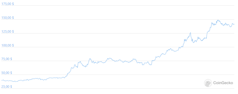 Solana график трейдинг криптовалюты