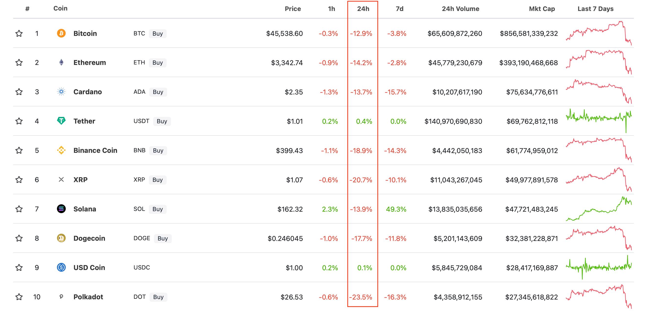 криптовалюты рейтинг курс
