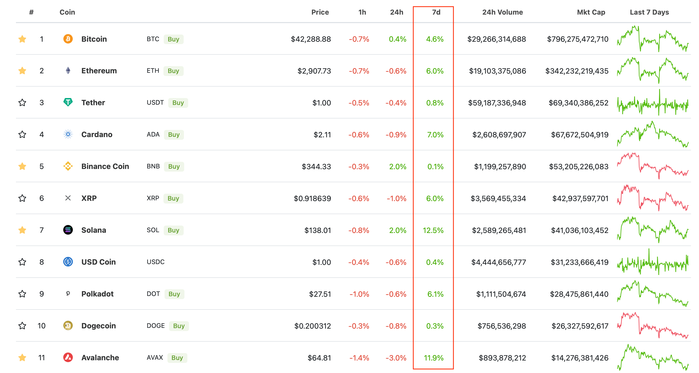 криптовалюты курс