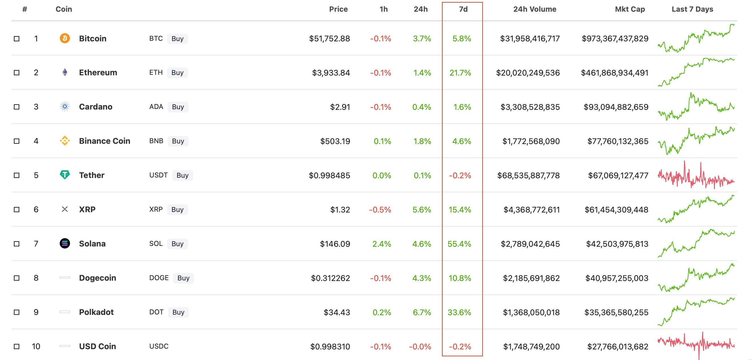 блокчейн криптовалюты рейтинг