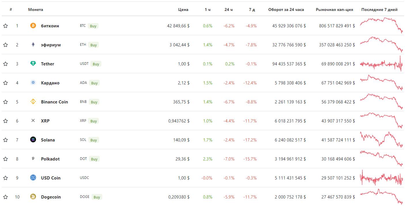 криптовалюты рейтинг капитализация