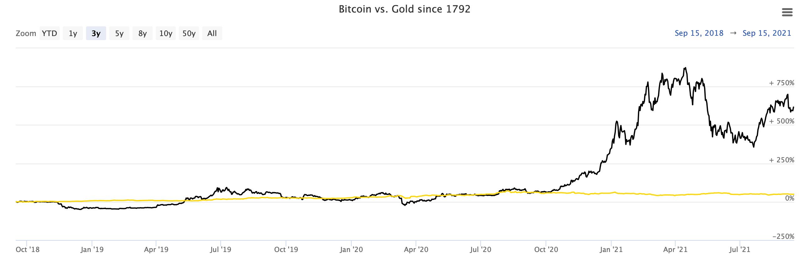 биткоин золото криптовалюта блокчейн