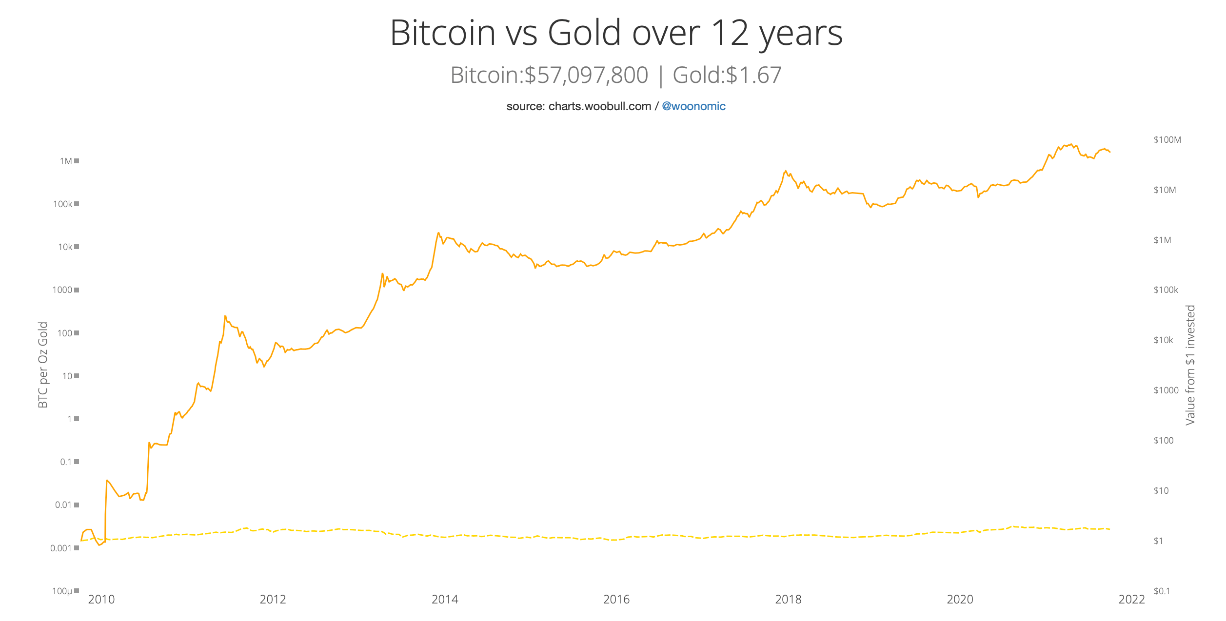 биткоин золото криптовалюта