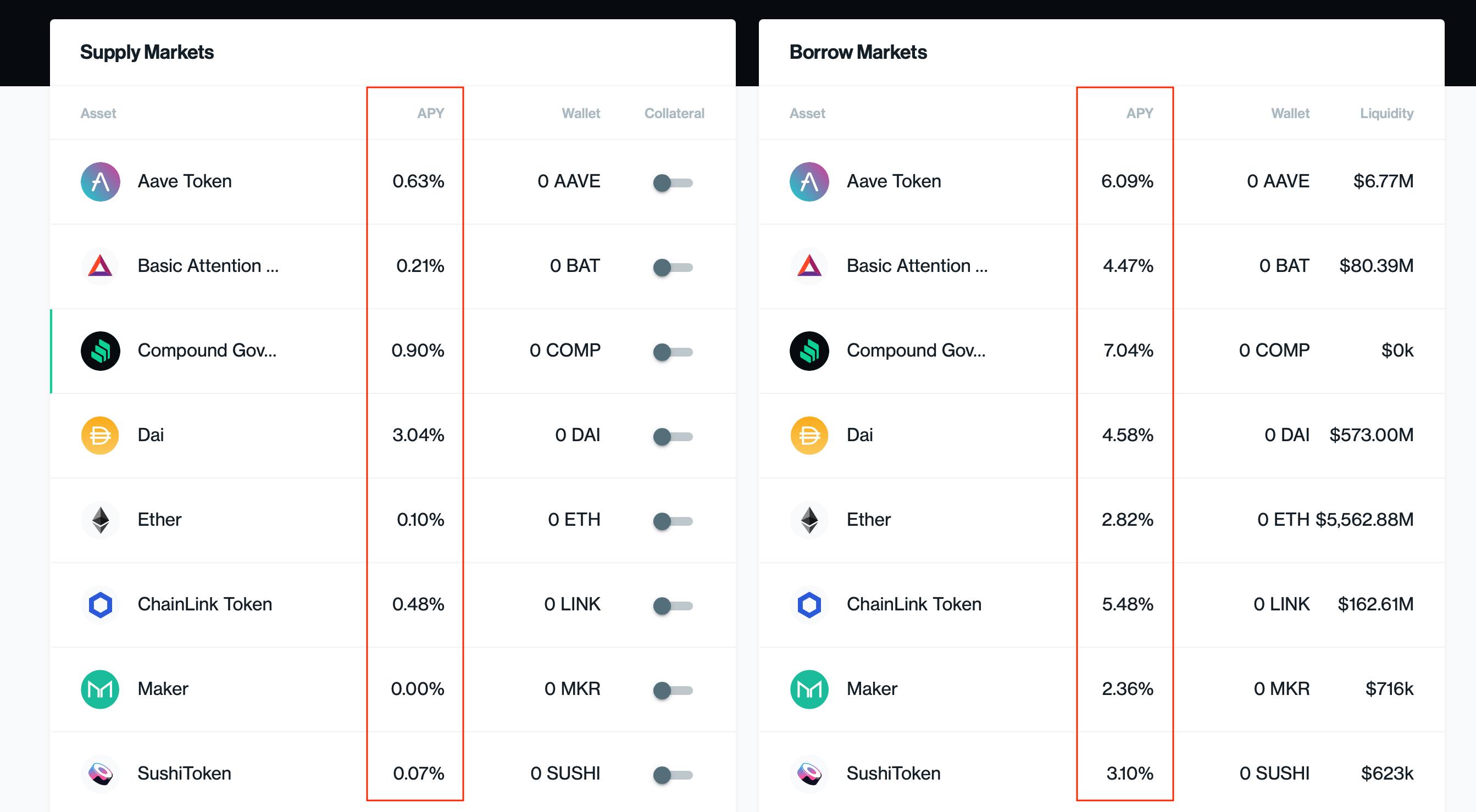 Compound приложение блокчейн