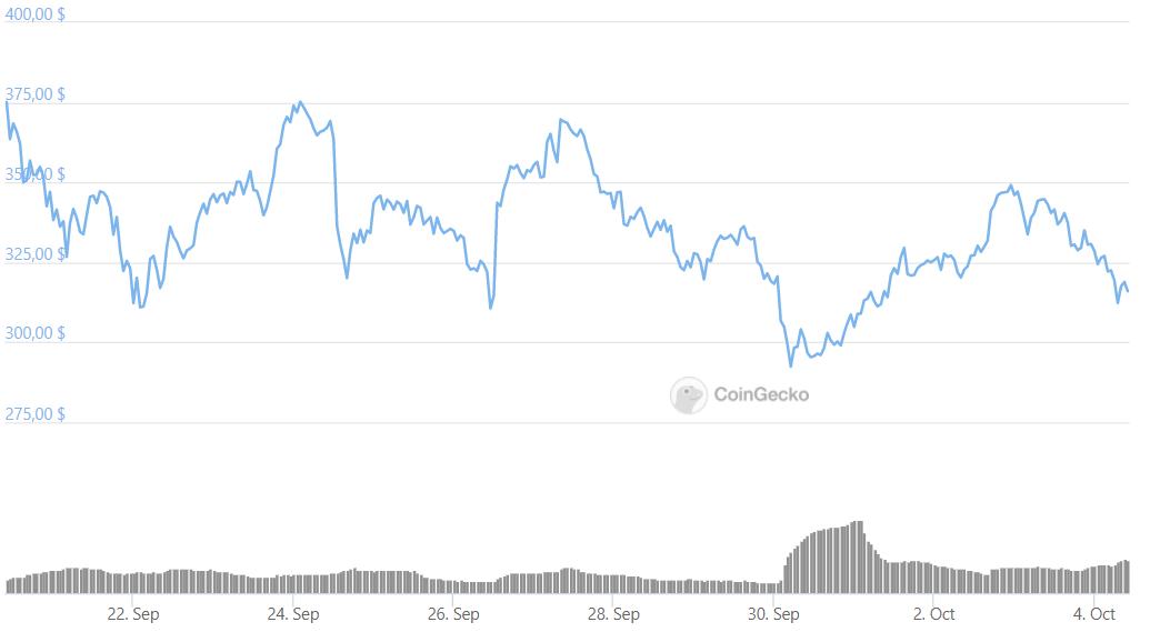 COMP график криптовалюты
