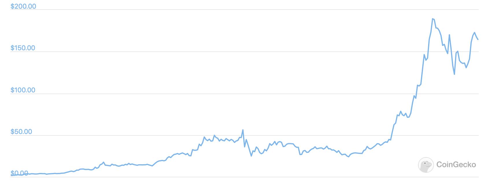 криптовалюты график курс