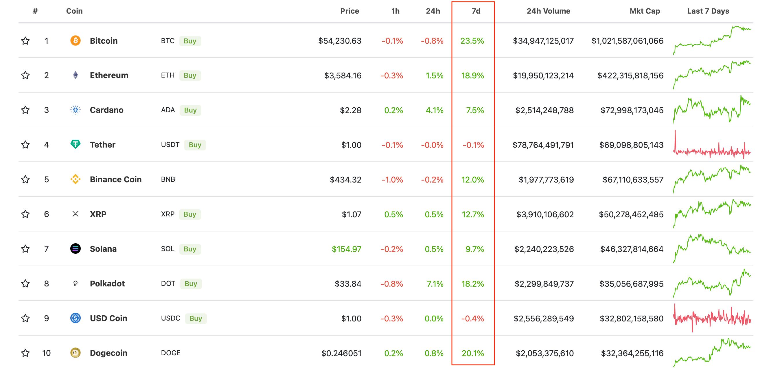криптовалюты рейтинг блокчейн