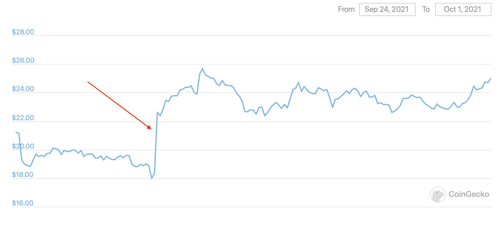 uniswap биржи криптовалюты