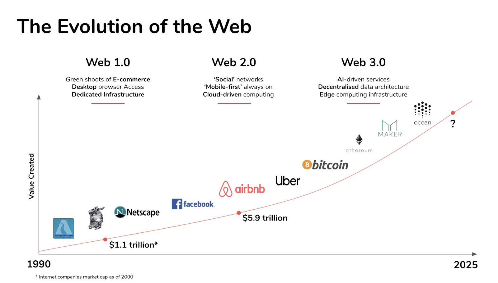 Интернет график Биткоин